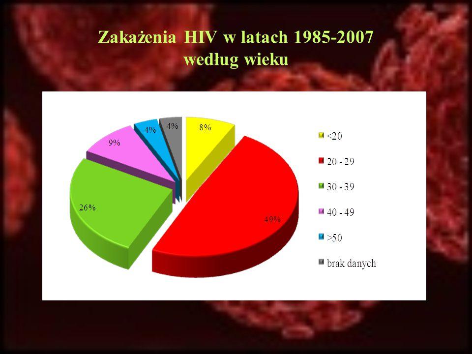 Zakażenia HIV w latach 1985-2007 według wieku