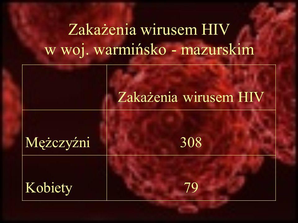 Zakażenia wirusem HIV w woj. warmińsko - mazurskim Zakażenia wirusem HIV Mężczyźni308 Kobiety79