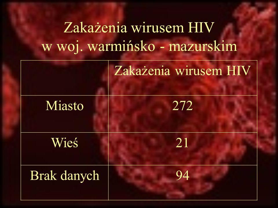 Zakażenia wirusem HIV w woj. warmińsko - mazurskim Zakażenia wirusem HIV Miasto272 Wieś21 Brak danych94