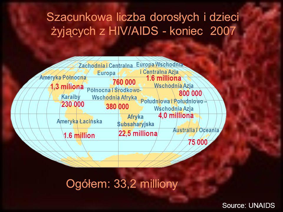 Szacunkowa liczba dorosłych i dzieci żyjących z HIV/AIDS - koniec 2007 Zachodnia i Centralna Europa 760 000 Północna I Środkowo- Wschodnia Afryka 380