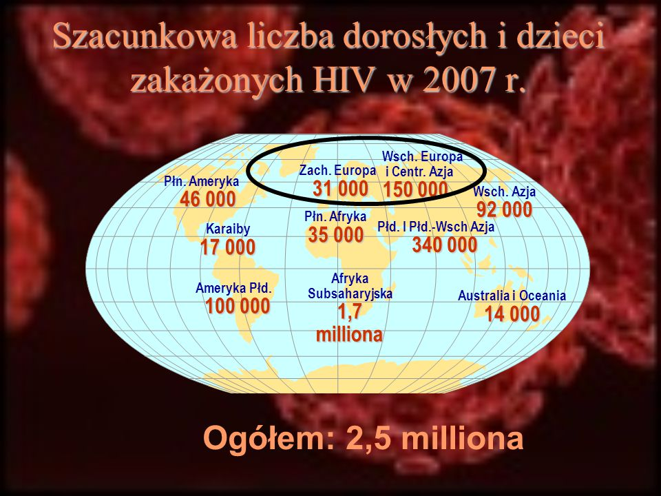 Szacunkowa liczba dorosłych i dzieci zakażonych HIV w 2007 r. Ogółem: 2,5 milliona Zach. Europa 31 000 Płn. Afryka 35 000 Afryka Subsaharyjska 1,7 mil
