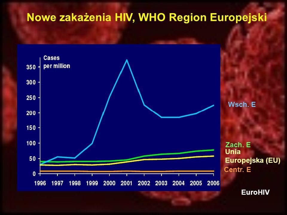 Nowe zakażenia HIV, WHO Region Europejski EuroHIV Wsch. E Zach. E Centr. E Unia Europejska (EU)