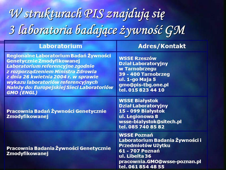 W strukturach PIS znajdują się 3 laboratoria badające żywność GM LaboratoriumAdres/Kontakt Regionalne Laboratorium Badań Żywności Genetycznie Zmodyfik