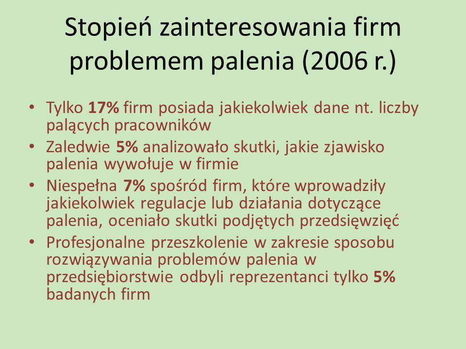 Stopień zainteresowania firm problemem palenia (2006 r.) Tylko 17% firm posiada jakiekolwiek dane nt. liczby palących pracowników Zaledwie 5% analizow