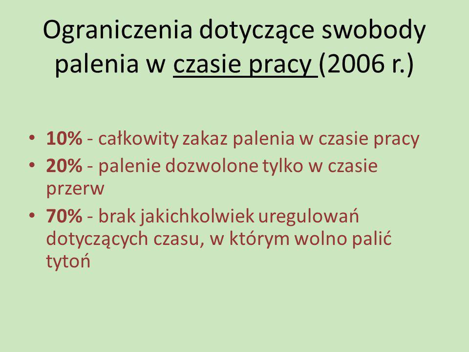 Ograniczenia dotyczące swobody palenia w czasie pracy (2006 r.) 10% - całkowity zakaz palenia w czasie pracy 20% - palenie dozwolone tylko w czasie pr