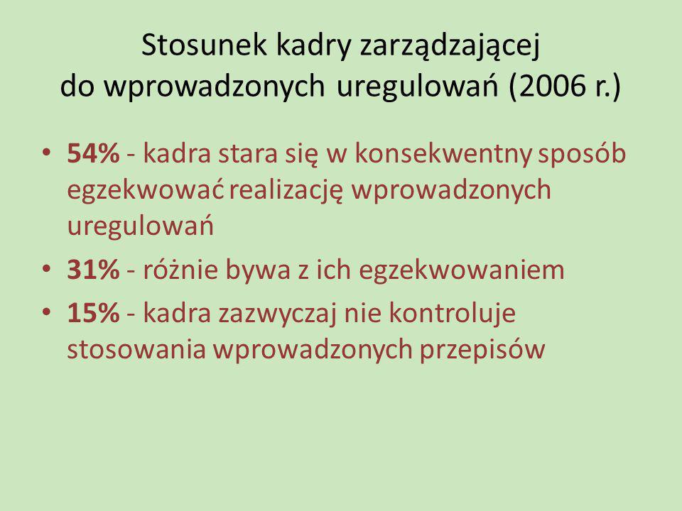 Stosunek kadry zarządzającej do wprowadzonych uregulowań (2006 r.) 54% - kadra stara się w konsekwentny sposób egzekwować realizację wprowadzonych ure