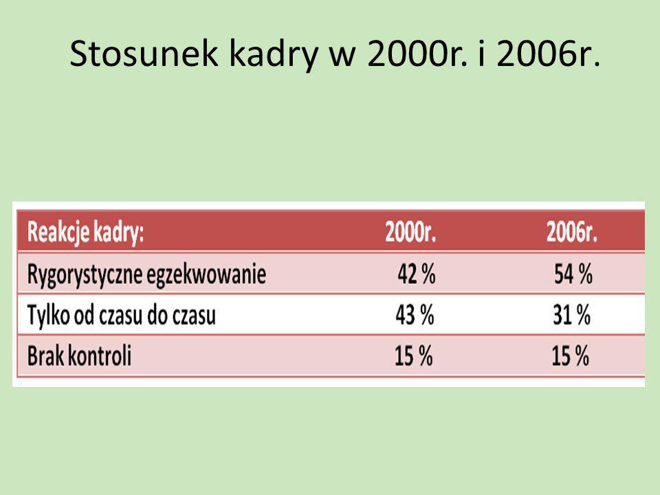 Stosunek kadry w 2000r. i 2006r.