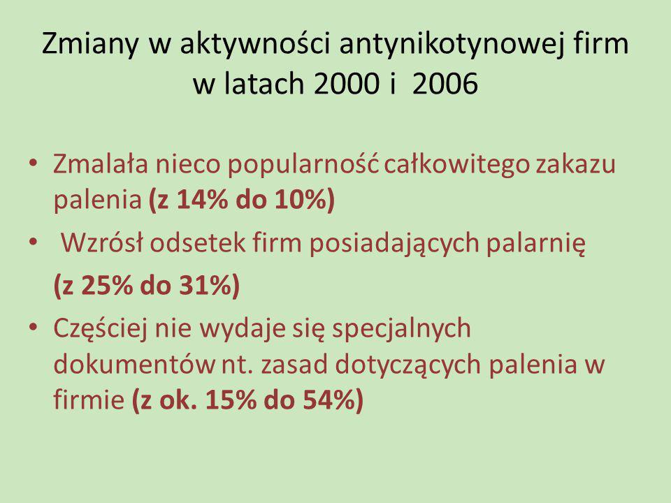 Zmiany w aktywności antynikotynowej firm w latach 2000 i 2006 Zmalała nieco popularność całkowitego zakazu palenia (z 14% do 10%) Wzrósł odsetek firm
