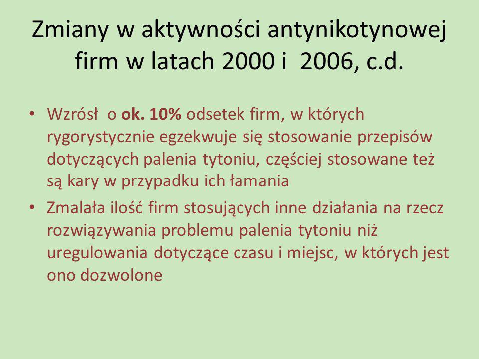 Zmiany w aktywności antynikotynowej firm w latach 2000 i 2006, c.d. Wzrósł o ok. 10% odsetek firm, w których rygorystycznie egzekwuje się stosowanie p