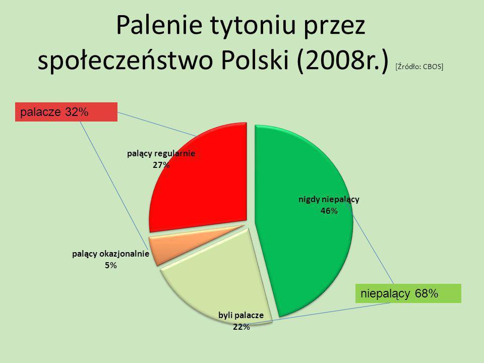 Palenie tytoniu przez społeczeństwo Polski (2008r.) [Źródło: CBOS] niepalący 68% palacze 32%
