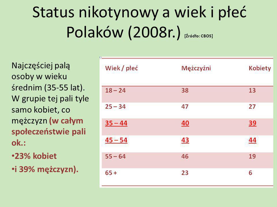 Status nikotynowy a wiek i płeć Polaków (2008r.) [Źródło: CBOS] Najczęściej palą osoby w wieku średnim (35-55 lat). W grupie tej pali tyle samo kobiet