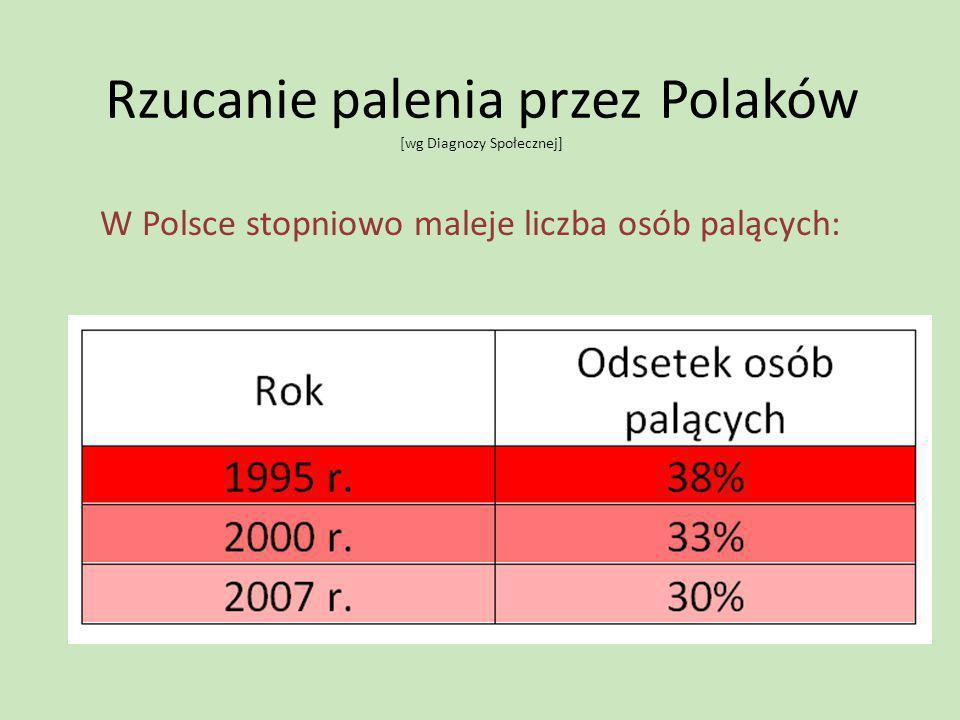 Rzucanie palenia przez Polaków [wg Diagnozy Społecznej] W Polsce stopniowo maleje liczba osób palących: