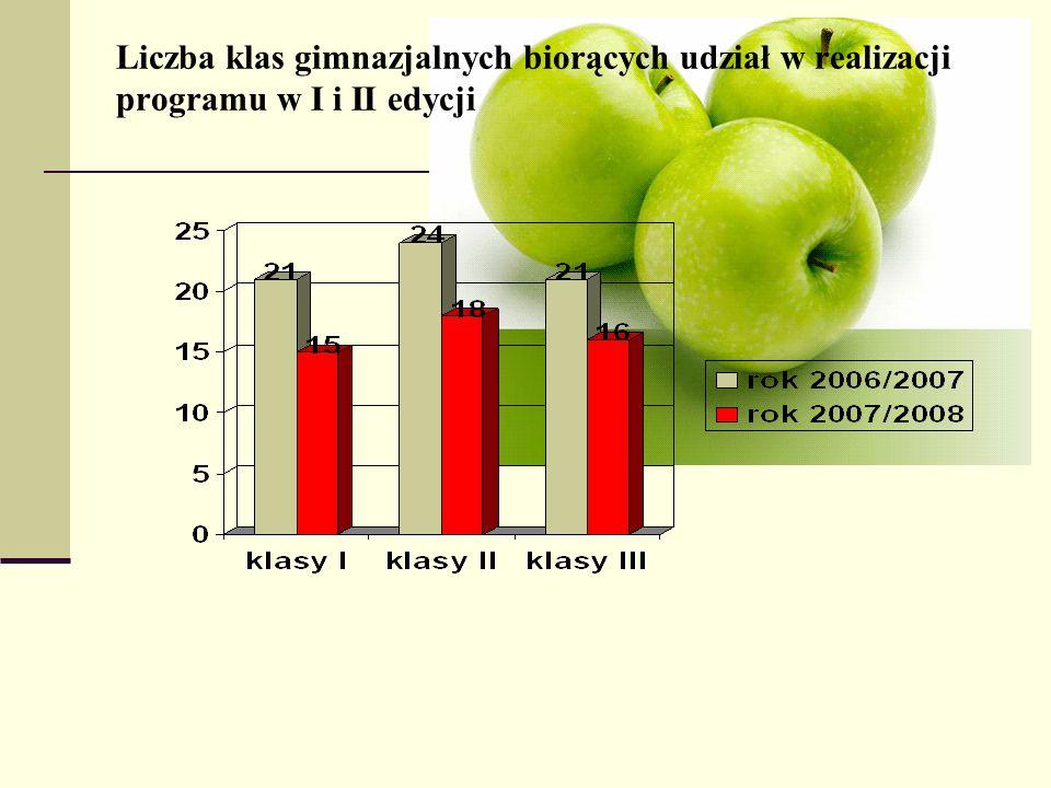Liczba klas gimnazjalnych biorących udział w realizacji programu w I i II edycji