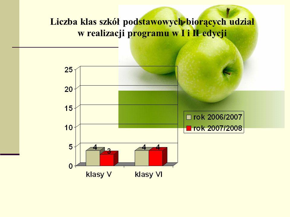 Liczba klas szkół podstawowych biorących udział w realizacji programu w I i II edycji