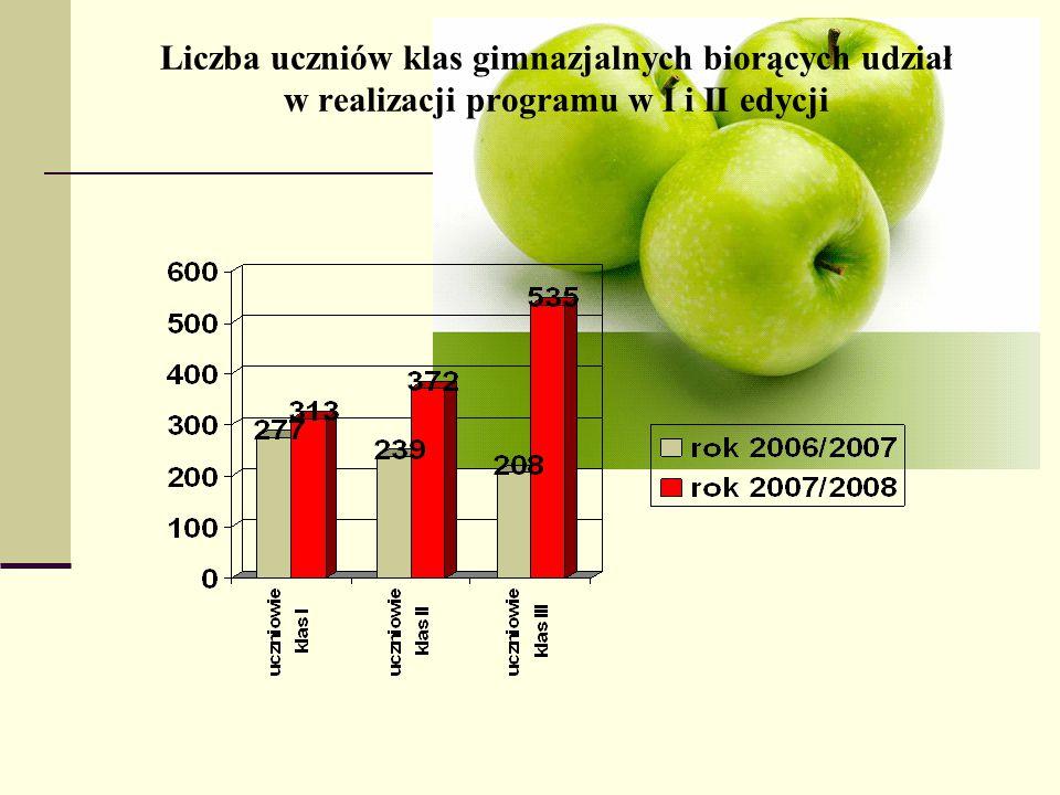 Liczba uczniów klas gimnazjalnych biorących udział w realizacji programu w I i II edycji