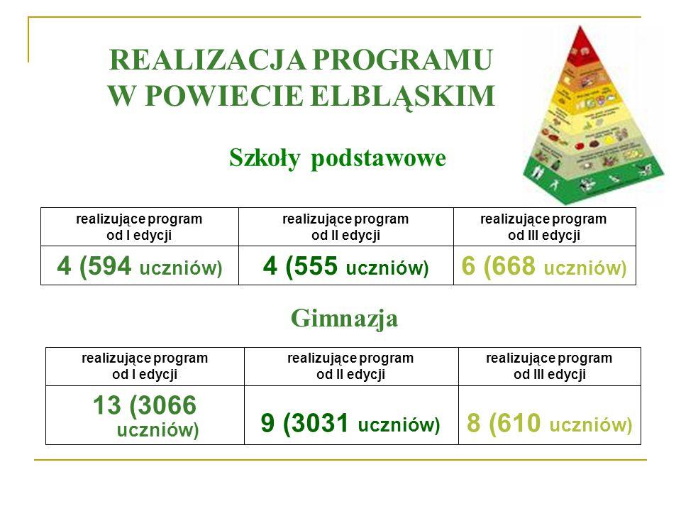 REALIZACJA PROGRAMU W POWIECIE ELBLĄSKIM 6 (668 uczniów) 4 (555 uczniów) 4 (594 uczniów) realizujące program od III edycji realizujące program od I