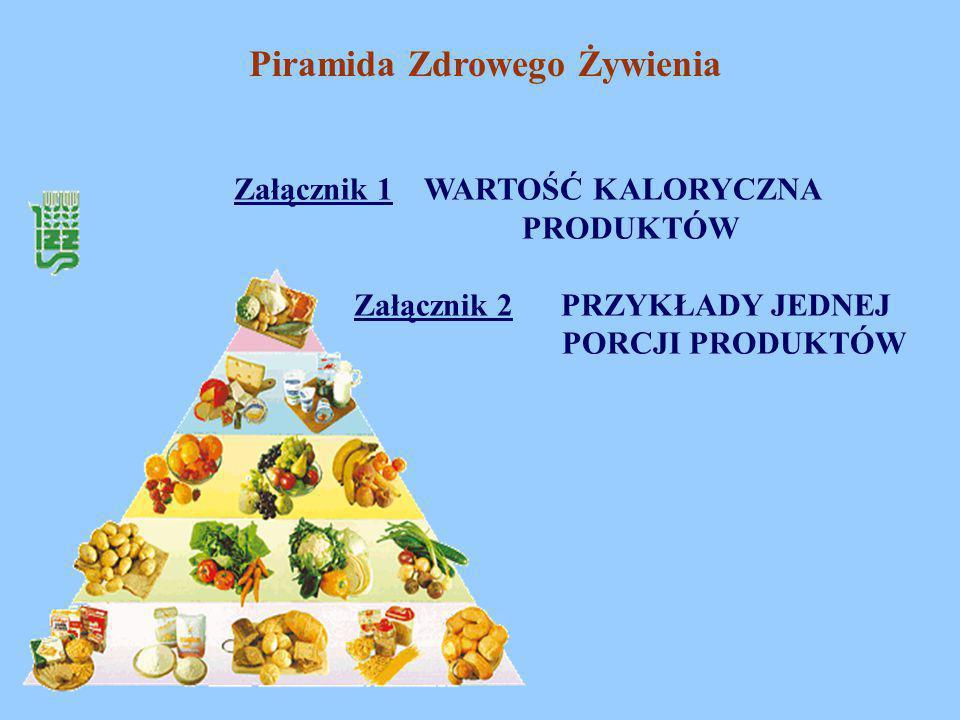 Piramida Zdrowego Żywienia Załącznik 1 WARTOŚĆ KALORYCZNA PRODUKTÓW Załącznik 2 PRZYKŁADY JEDNEJ PORCJI PRODUKTÓW