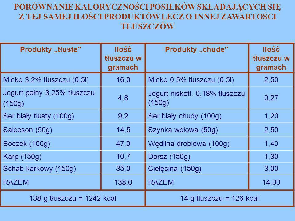 """Produkty """"tłuste""""Ilość tłuszczu w gramach Produkty """"chude""""Ilość tłuszczu w gramach Mleko 3,2% tłuszczu (0,5l)16,0Mleko 0,5% tłuszczu (0,5l)2,50 Jogurt"""