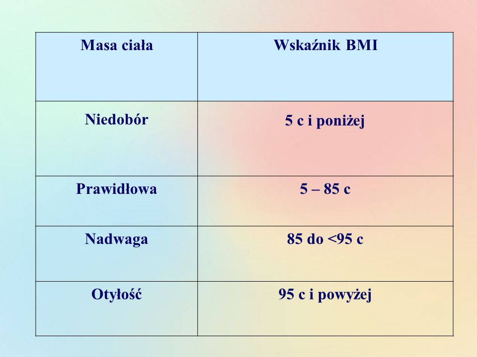 Masa ciałaWskaźnik BMI Niedobór 5 c i poniżej Prawidłowa5 – 85 c Nadwaga85 do <95 c Otyłość95 c i powyżej