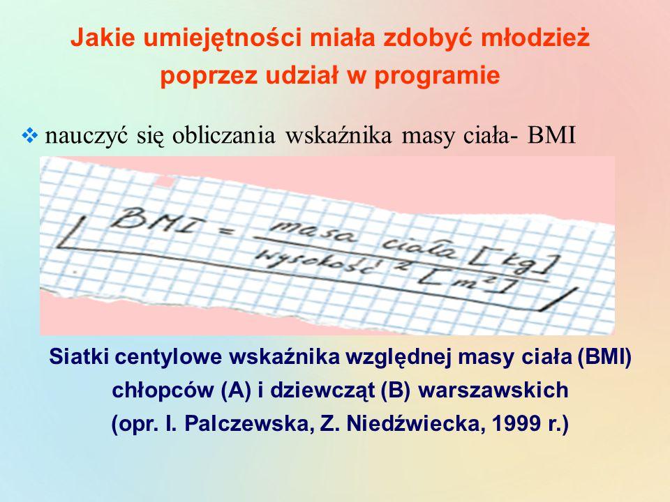 Jakie umiejętności miała zdobyć młodzież poprzez udział w programie  nauczyć się obliczania wskaźnika masy ciała- BMI Siatki centylowe wskaźnika względnej masy ciała (BMI) chłopców (A) i dziewcząt (B) warszawskich (opr.