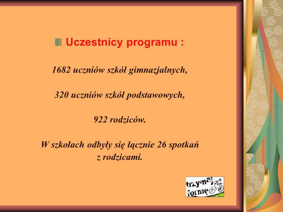 Uczestnicy programu : 1682 uczniów szkół gimnazjalnych, 320 uczniów szkół podstawowych, 922 rodziców.