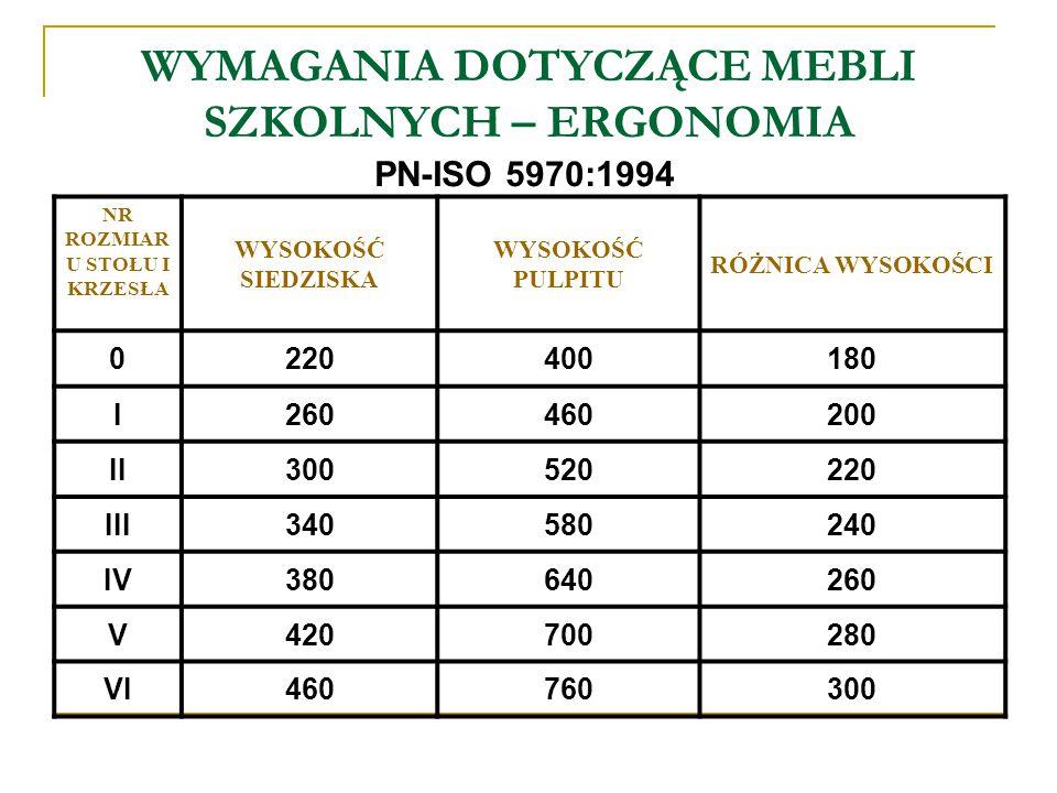 WYMAGANIA DOTYCZĄCE MEBLI SZKOLNYCH – ERGONOMIA NR ROZMIAR U STOŁU I KRZESŁA WYSOKOŚĆ SIEDZISKA WYSOKOŚĆ PULPITU RÓŻNICA WYSOKOŚCI 0220400180 I2604602