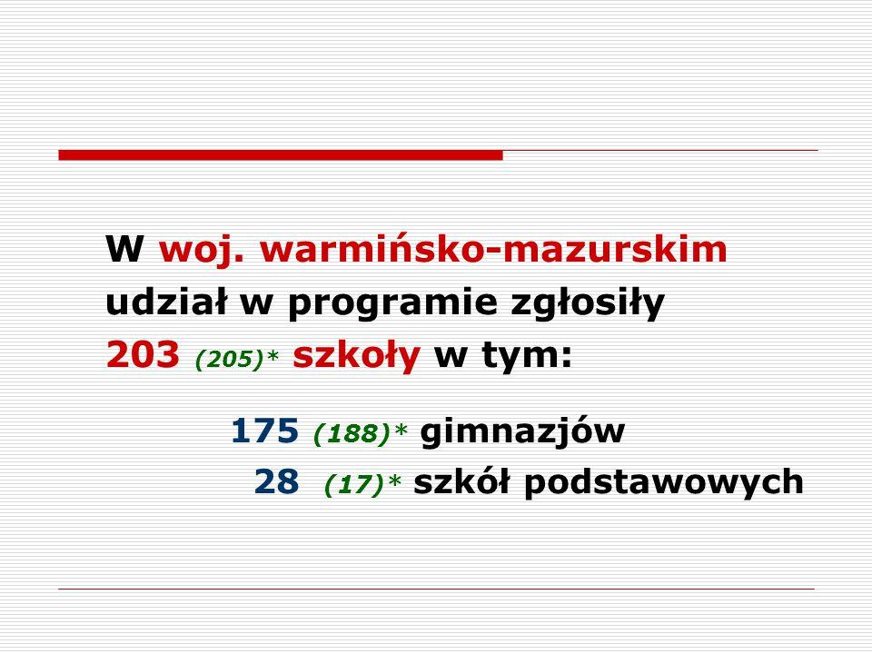 W woj. warmińsko-mazurskim udział w programie zgłosiły 203 (205)* szkoły w tym: 175 (188)* gimnazjów 28 (17)* szkół podstawowych