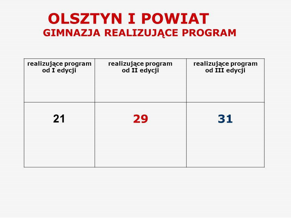 OLSZTYN I POWIAT GIMNAZJA REALIZUJĄCE PROGRAM realizujące program od I edycji realizujące program od II edycji realizujące program od III edycji 21 29