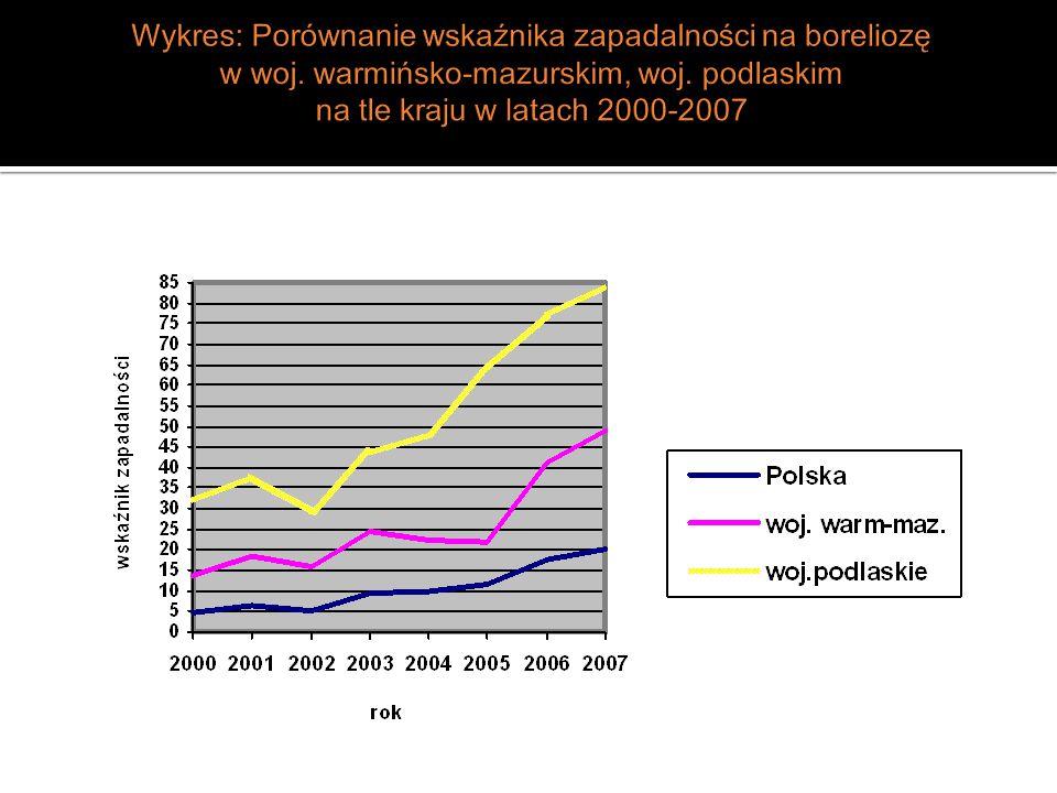 Wykres: Zapadalność na wirusowe zapalenie mózgu przenoszone przez kleszcze w Polsce, woj.