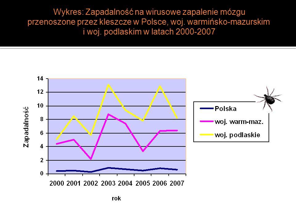  W województw ie warmińsko-mazurski m przypadki zachorowań koncentrują się głównie w powiatach wschodnich województwa.