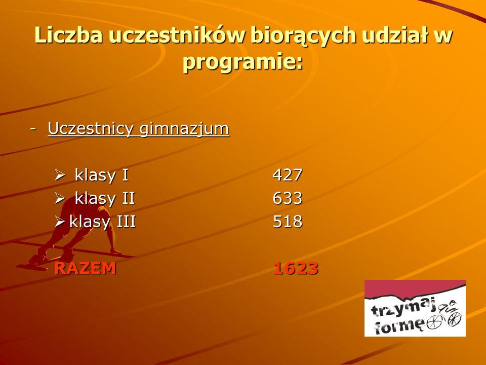 Liczba uczestników biorących udział w programie: -Uczestnicy gimnazjum  klasy I427  klasy II633  klasy III518 RAZEM1623