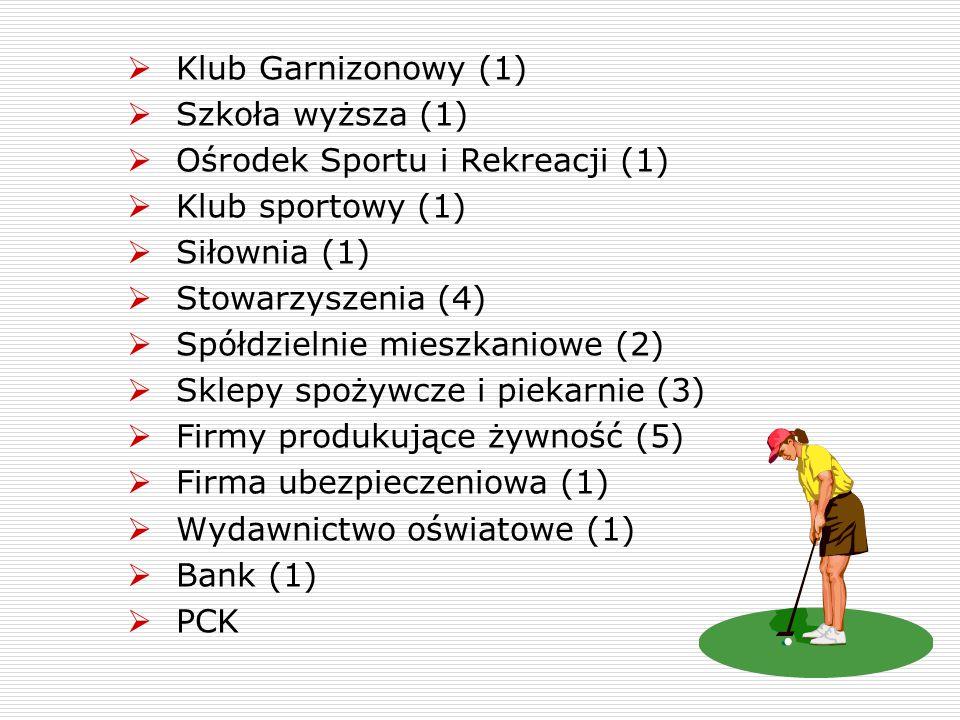  Klub Garnizonowy (1)  Szkoła wyższa (1)  Ośrodek Sportu i Rekreacji (1)  Klub sportowy (1)  Siłownia (1)  Stowarzyszenia (4)  Spółdzielnie mie