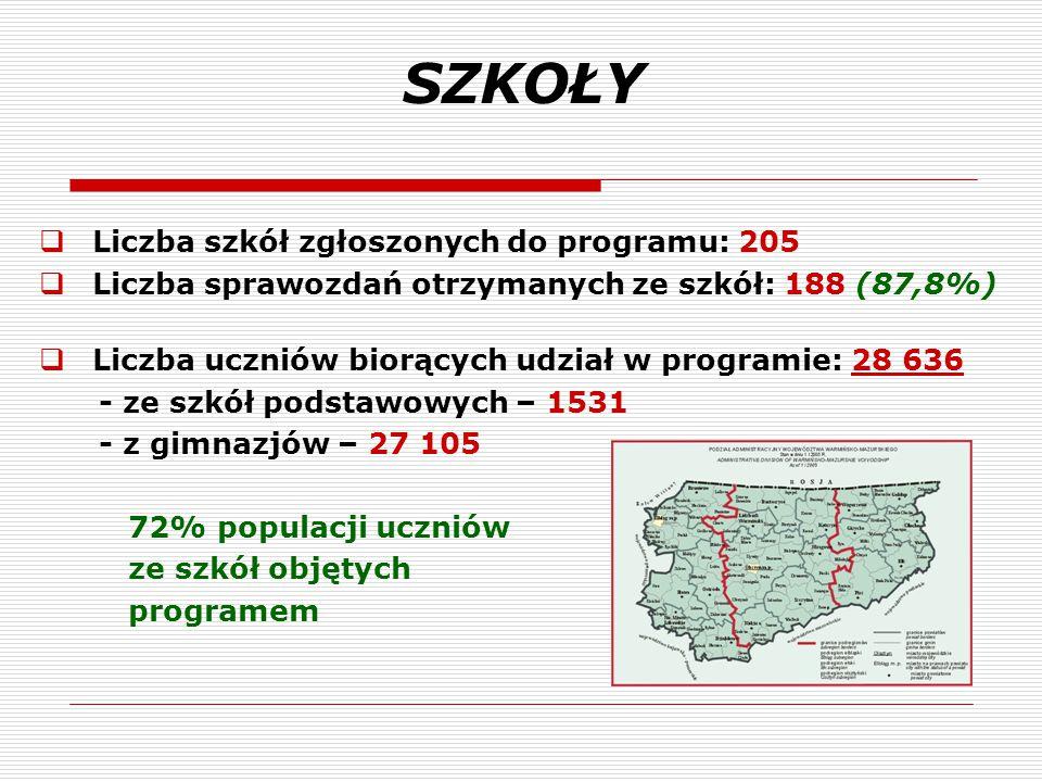 SZKOŁY  Liczba szkół zgłoszonych do programu: 205  Liczba sprawozdań otrzymanych ze szkół: 188 (87,8%)  Liczba uczniów biorących udział w programie