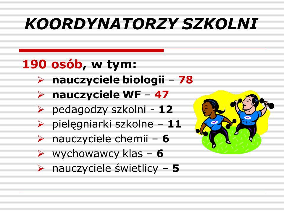 KOORDYNATORZY SZKOLNI 190 osób, w tym:  nauczyciele biologii – 78  nauczyciele WF – 47  pedagodzy szkolni - 12  pielęgniarki szkolne – 11  nauczy