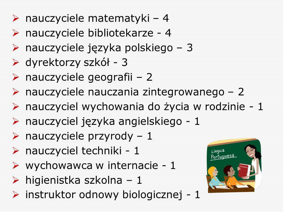  nauczyciele matematyki – 4  nauczyciele bibliotekarze - 4  nauczyciele języka polskiego – 3  dyrektorzy szkół - 3  nauczyciele geografii – 2  n