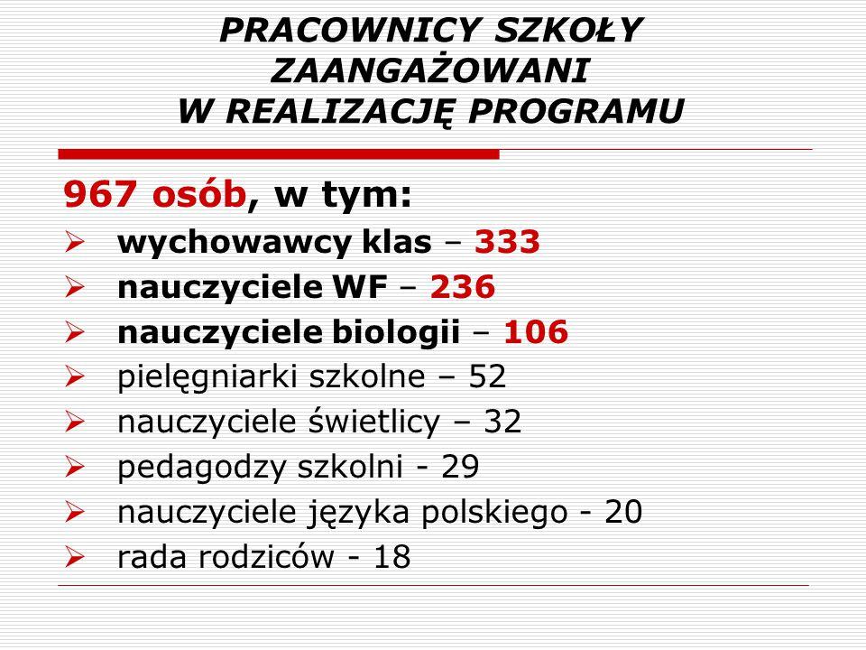 PRACOWNICY SZKOŁY ZAANGAŻOWANI W REALIZACJĘ PROGRAMU 967 osób, w tym:  wychowawcy klas – 333  nauczyciele WF – 236  nauczyciele biologii – 106  pi