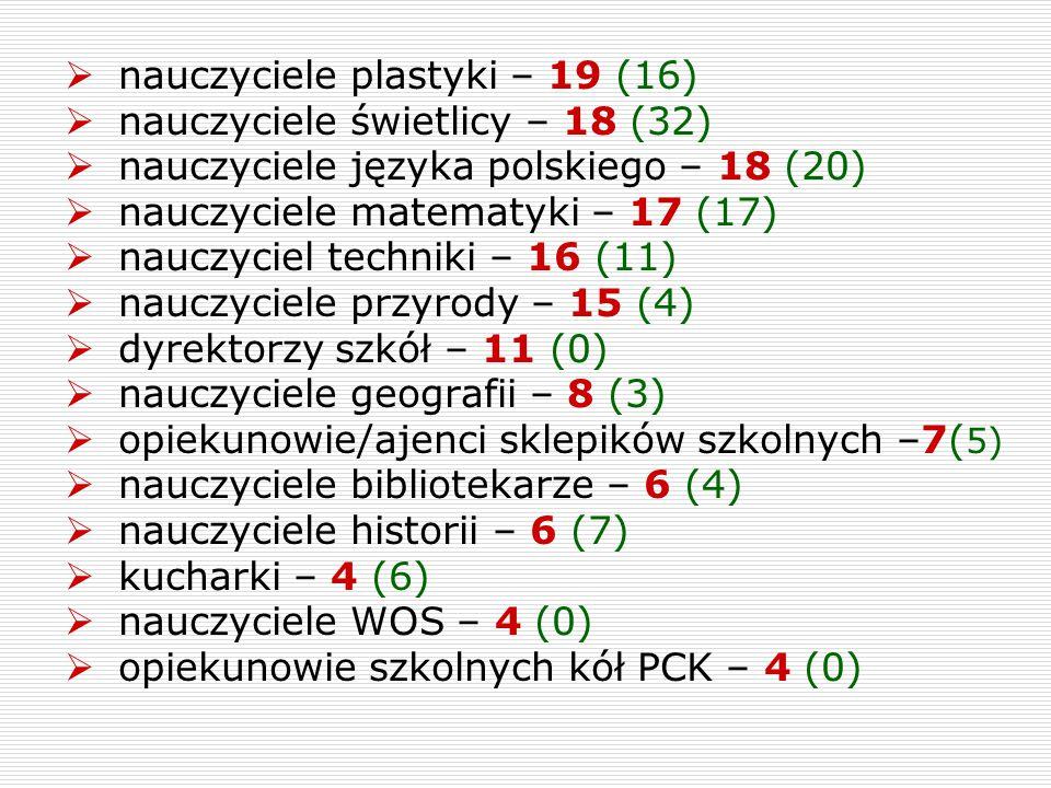  nauczyciele plastyki – 19 (16)  nauczyciele świetlicy – 18 (32)  nauczyciele języka polskiego – 18 (20)  nauczyciele matematyki – 17 (17)  naucz