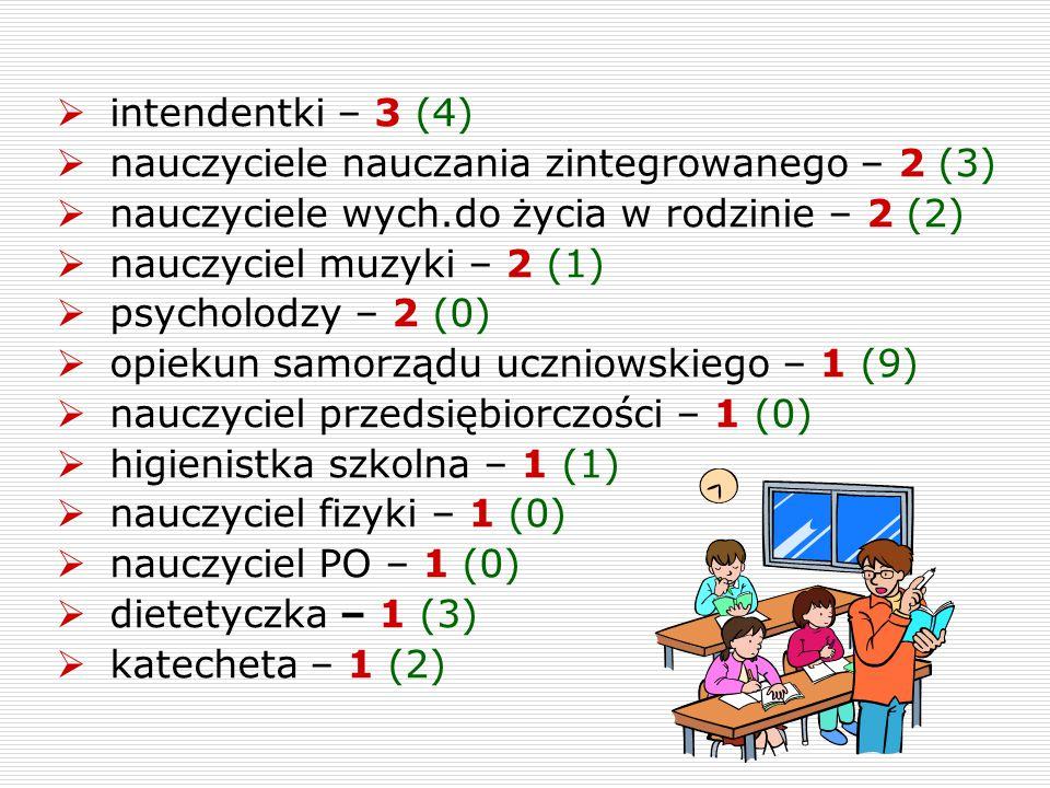  intendentki – 3 (4)  nauczyciele nauczania zintegrowanego – 2 (3)  nauczyciele wych.do życia w rodzinie – 2 (2)  nauczyciel muzyki – 2 (1)  psyc