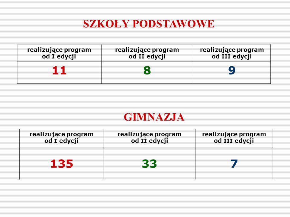 SZKOŁY PODSTAWOWE realizujące program od I edycji realizujące program od II edycji realizujące program od III edycji 1189 GIMNAZJA realizujące program