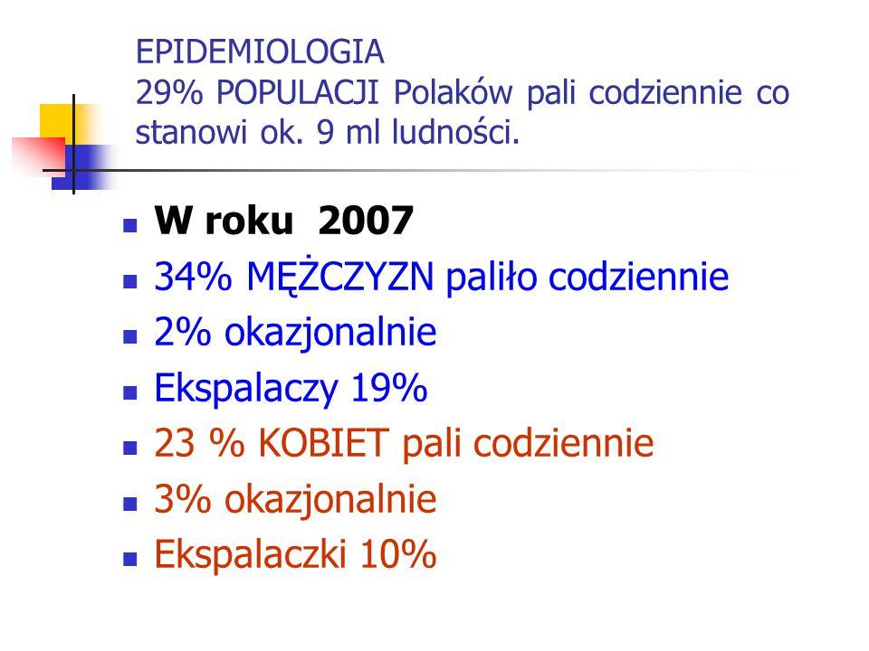 EPIDEMIOLOGIA 29% POPULACJI Polaków pali codziennie co stanowi ok. 9 ml ludności. W roku 2007 34% MĘŻCZYZN paliło codziennie 2% okazjonalnie Ekspalacz