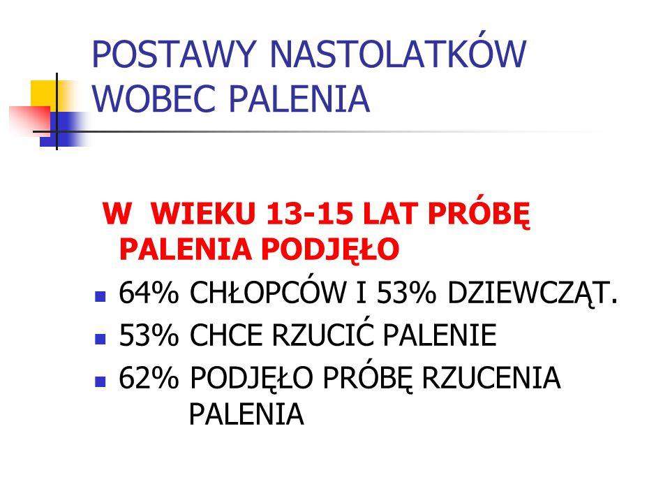 POSTAWY NASTOLATKÓW WOBEC PALENIA W WIEKU 13-15 LAT PRÓBĘ PALENIA PODJĘŁO 64% CHŁOPCÓW I 53% DZIEWCZĄT. 53% CHCE RZUCIĆ PALENIE 62% PODJĘŁO PRÓBĘ RZUC
