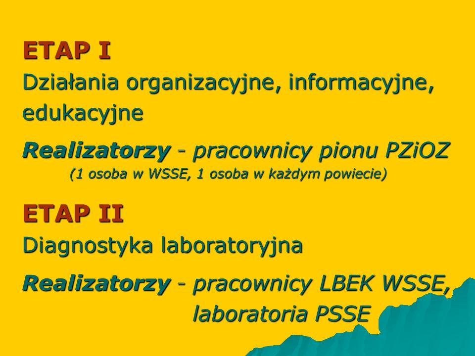 ETAP I Działania organizacyjne, informacyjne, edukacyjne Realizatorzy - pracownicy pionu PZiOZ (1 osoba w WSSE, 1 osoba w każdym powiecie) ETAP II Dia