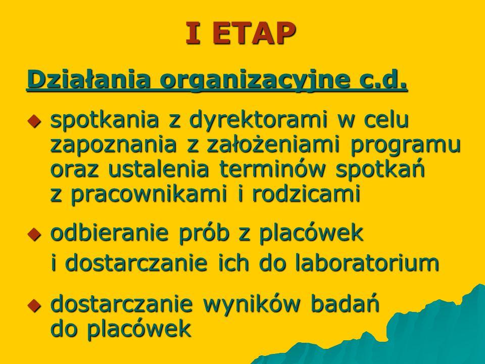 I ETAP Działania organizacyjne c.d.  spotkania z dyrektorami w celu zapoznania z założeniami programu oraz ustalenia terminów spotkań z pracownikami