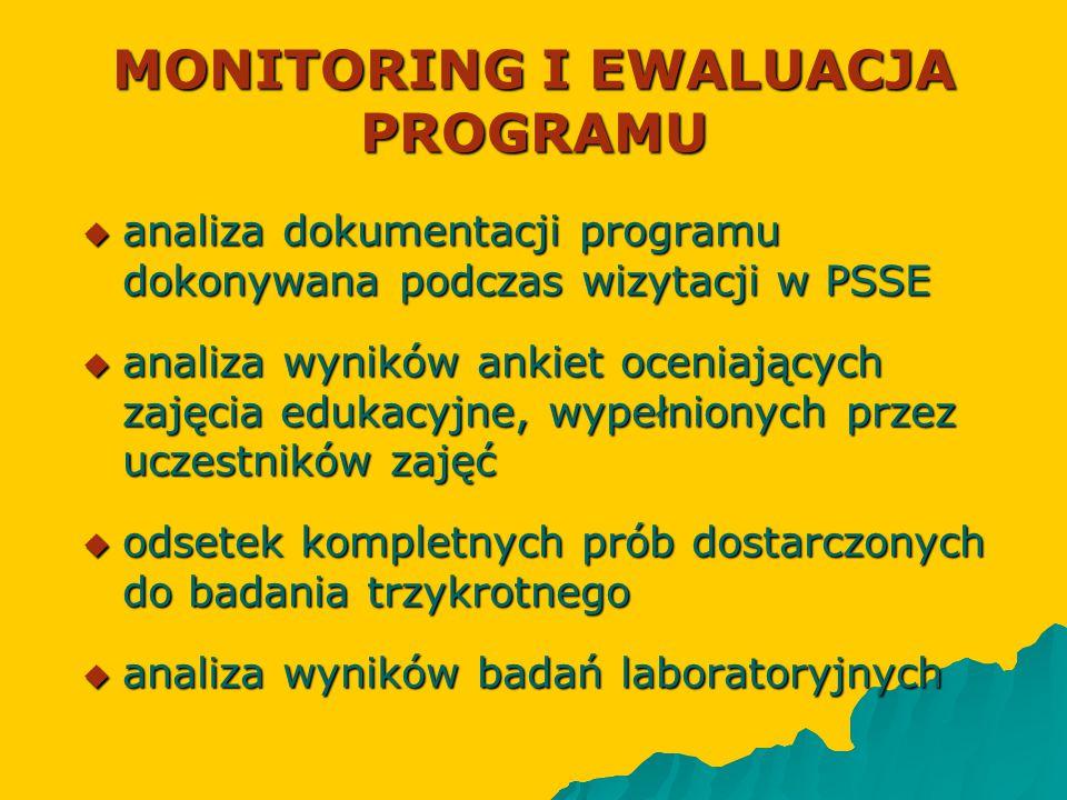 MONITORING I EWALUACJA PROGRAMU  analiza dokumentacji programu dokonywana podczas wizytacji w PSSE  analiza wyników ankiet oceniających zajęcia eduk
