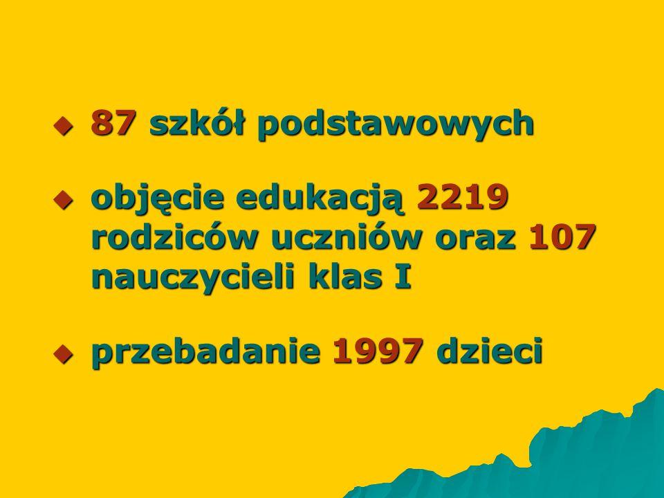  87 szkół podstawowych  objęcie edukacją 2219 rodziców uczniów oraz 107 nauczycieli klas I  przebadanie 1997 dzieci