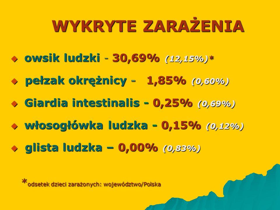 WYKRYTE ZARAŻENIA  owsik ludzki - 30,69% (12,15%)*  pełzak okrężnicy - 1,85% (0,60%)  Giardia intestinalis - 0,25% (0,69%)  włosogłówka ludzka - 0