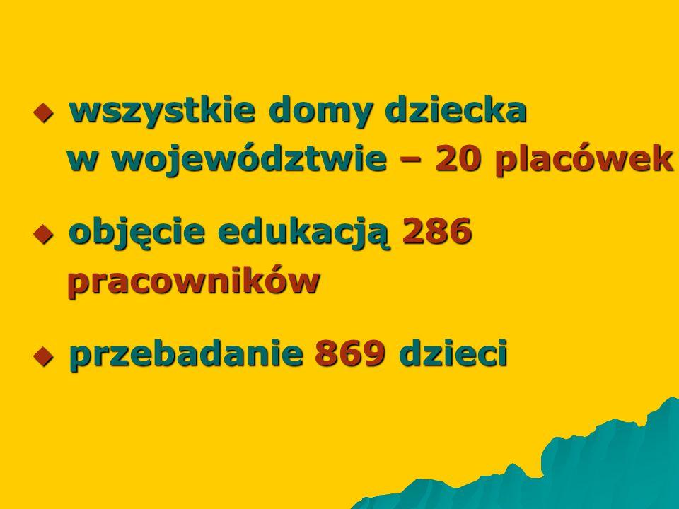  wszystkie domy dziecka w województwie – 20 placówek w województwie – 20 placówek  objęcie edukacją 286 pracowników pracowników  przebadanie 869 dz