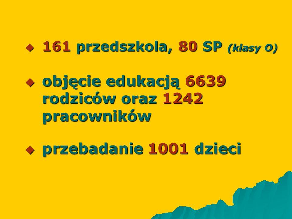  161 przedszkola, 80 SP (klasy O)  objęcie edukacją 6639 rodziców oraz 1242 pracowników  przebadanie 1001 dzieci