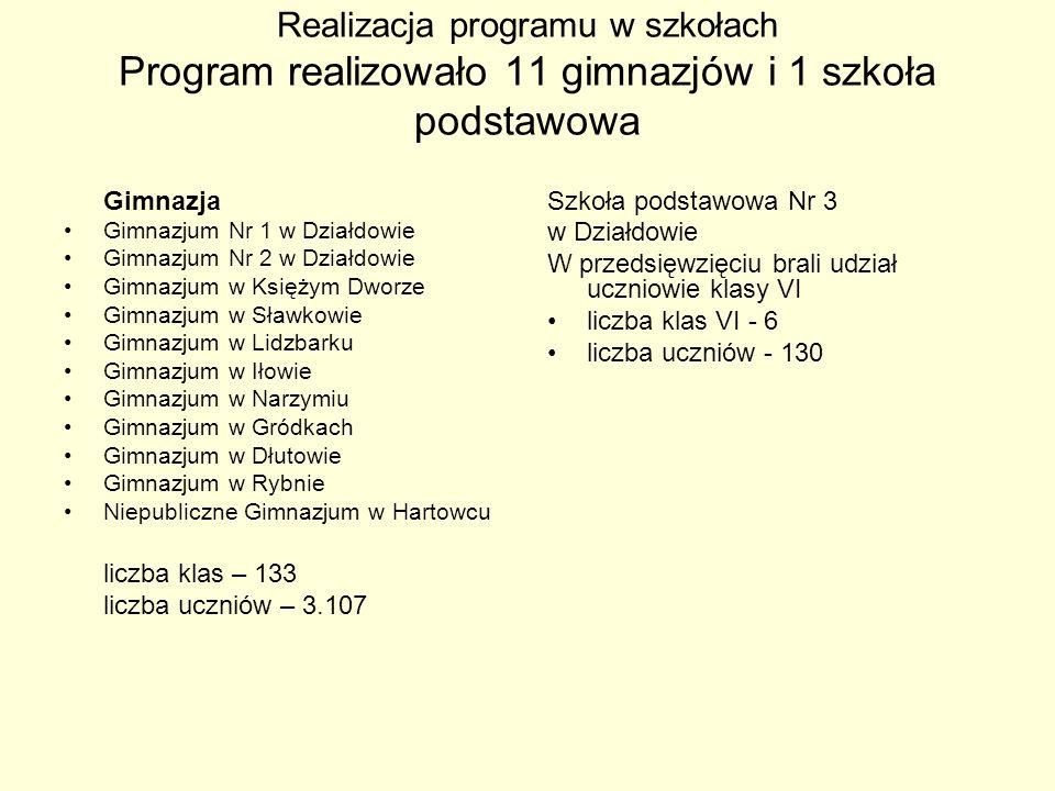 Realizacja programu w szkołach Program realizowało 11 gimnazjów i 1 szkoła podstawowa Gimnazja Gimnazjum Nr 1 w Działdowie Gimnazjum Nr 2 w Działdowie