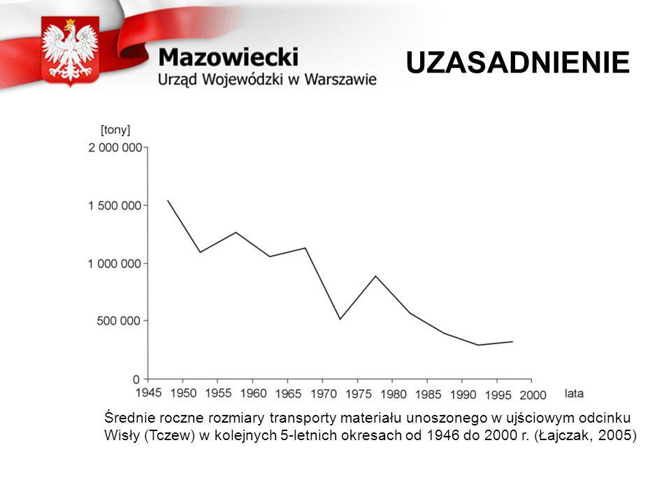 UZASADNIENIE Średnie roczne rozmiary transporty materiału unoszonego w ujściowym odcinku Wisły (Tczew) w kolejnych 5-letnich okresach od 1946 do 2000 r.